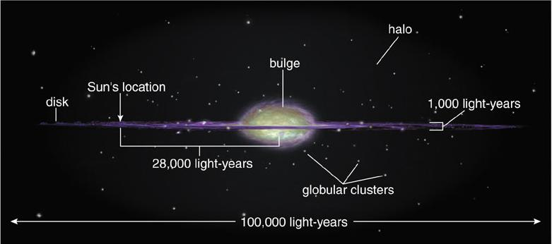 Ast 101 Discovery Of The Galaxy